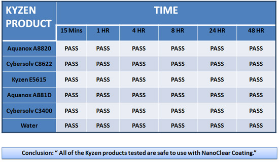Kyzen test for NanoClear Wipes