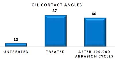 Oil Contact Angles: Aculon Oleophobic Technology vs. untreated