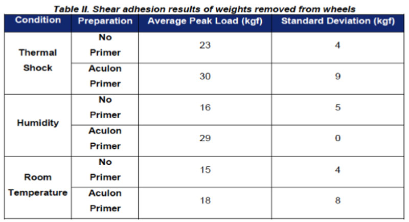 Alcoa wheel balance adhesion test results