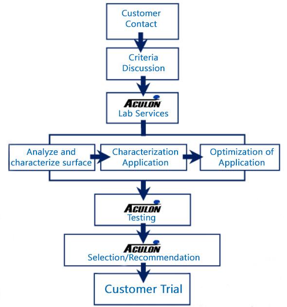 Aculon Lab Services Process