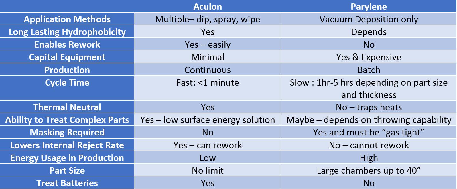 Aculon vs leading parylene coatings