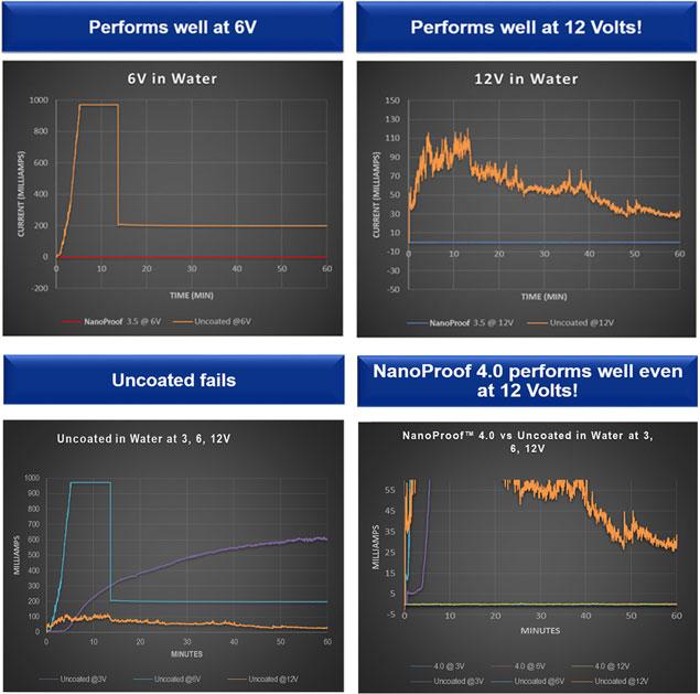 PCB Electronics waterproofing performance