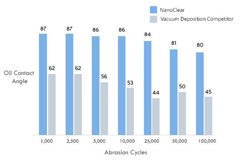 Chart showing NanoClear oil contact angle and abrasion cycles