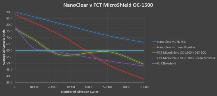 NanoClear Abrasion Testing chart