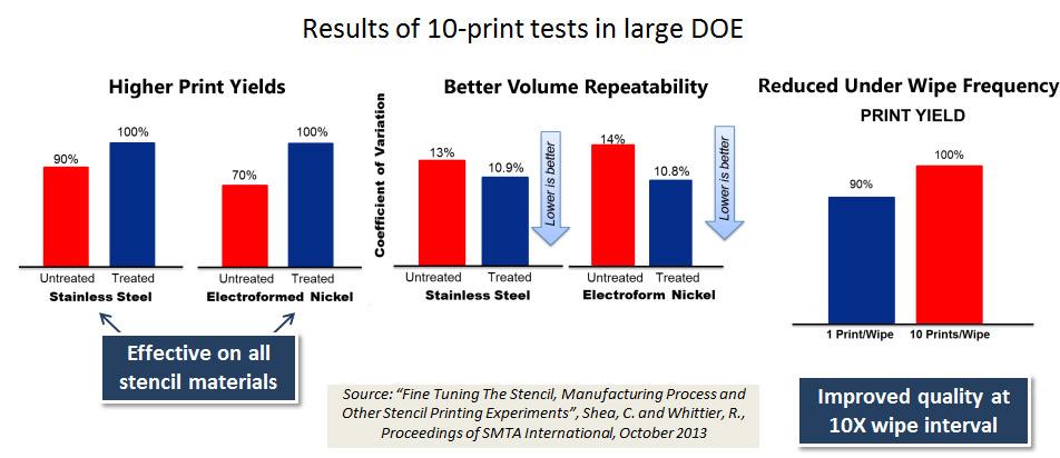 Chart demonstrating NanoClear print quality improvements