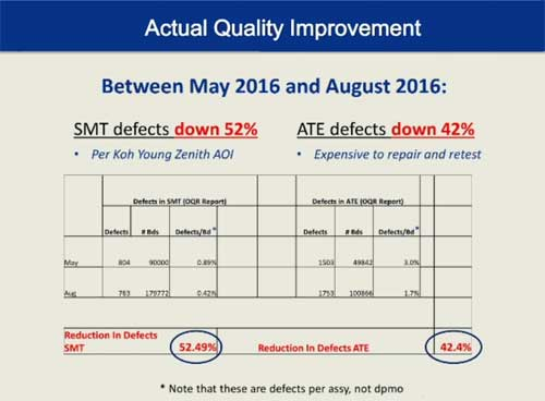 NanoClear Quality Improvement Chart