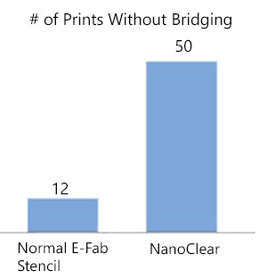 Chart showing number of prints without bridging possible with NanoClear