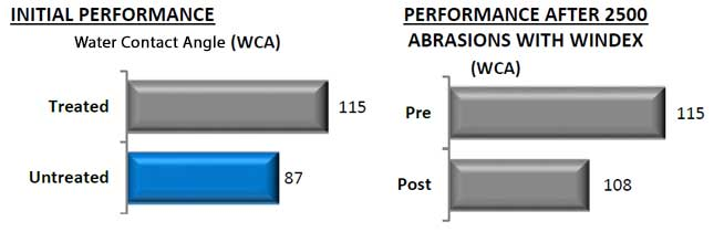 WCA Performance Graph