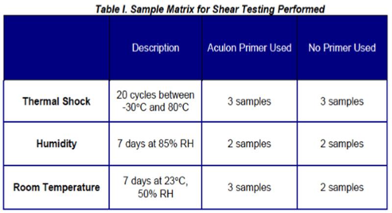Wheel Weight Test Matrix