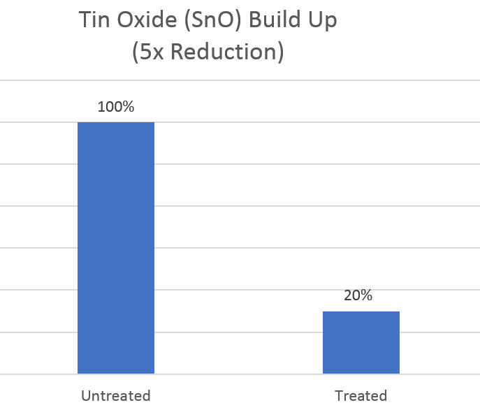 test pin performance