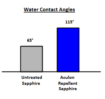 Sapphire Water Repellency