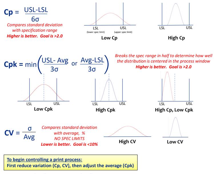 NanoClear Statistics